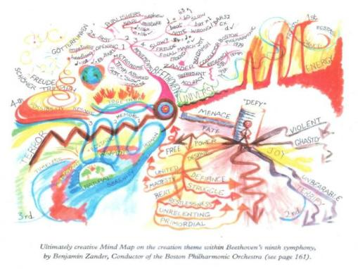 Beethoven Mind Map